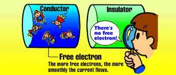 Conductors and insulators worksheet 5th grade