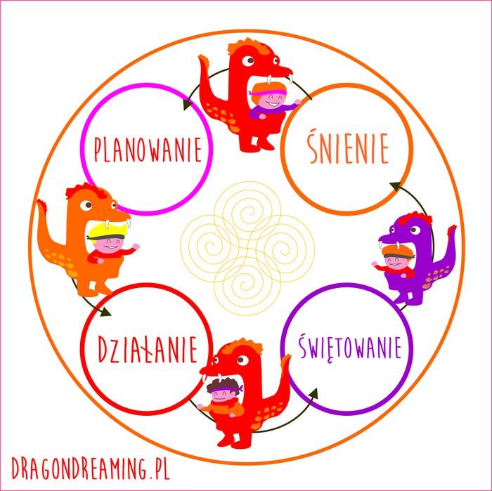 Znalezione obrazy dla zapytania Dragon Dreaming