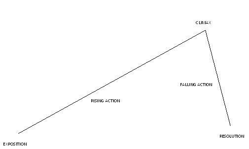 Plot Line Overview