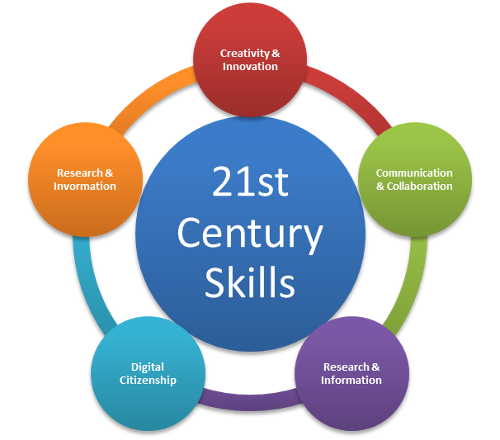 integrating functional skills essays
