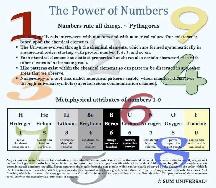 Numerology of master no 29 picture 3