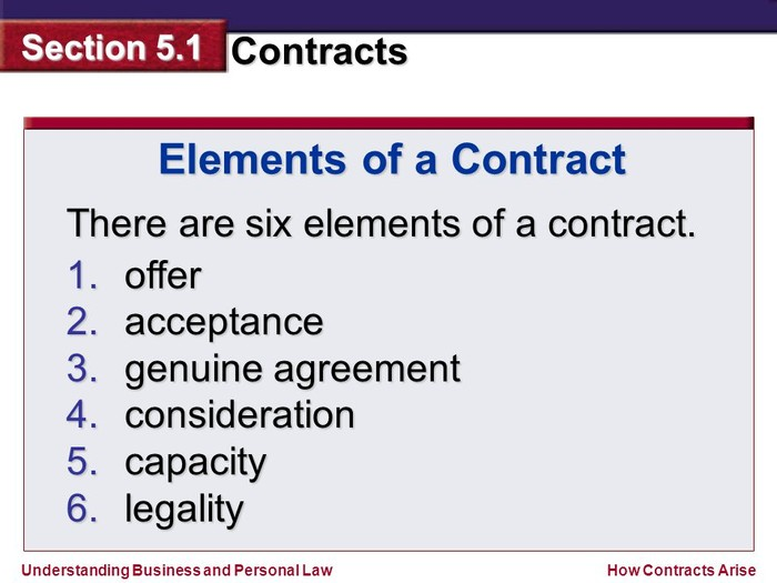 elements of a contract A verbal contract or even a contract that is established by the mere conduct of the  parties may be able to suffice if the following elements are proven:.