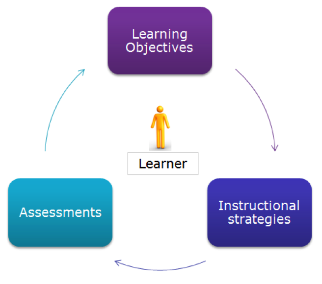 explain the functions of assessment in learning Assessment that is well designed not only promotes learning, but also enhances teaching by assisting both the student in learning and the teacher in teaching (mehrens & lehmann, 1991.