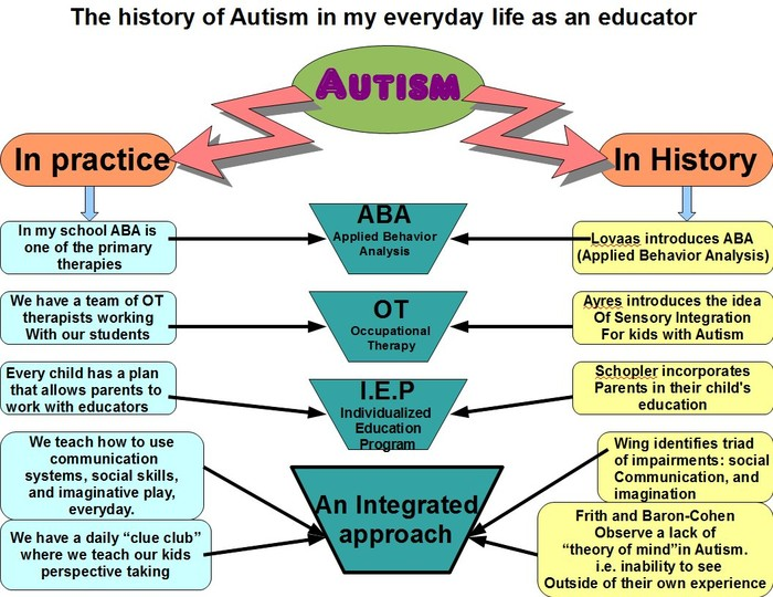 Autism History and Background