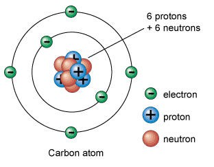 Chemistry test review smore newsletters study this image of the atom where are the 3 particles and what are their urtaz Images