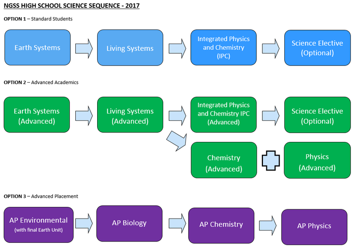Secondary Science Newsletter | Smore Newsletters for Education