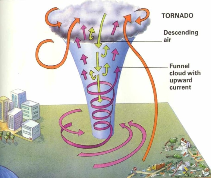 water spout  tornado  diagram tornado