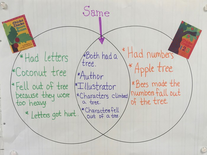 Kindergarten News Smore Newsletters