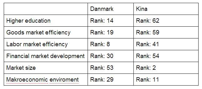 Sammenligning mellem Danmark og Kina