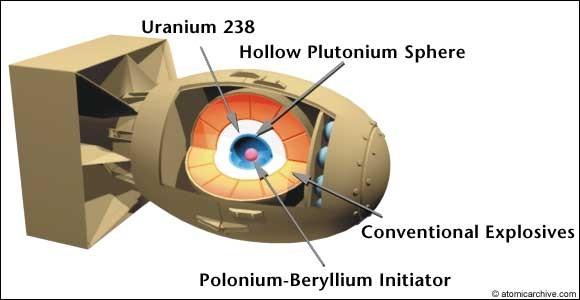 fat man & little boy quot end wwii : atomic bomb diagram - findchart.co