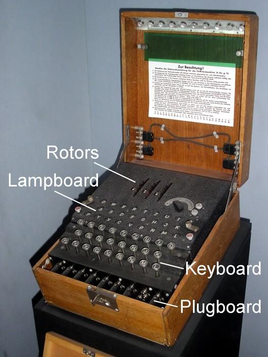 Information on The Enigma Machine
