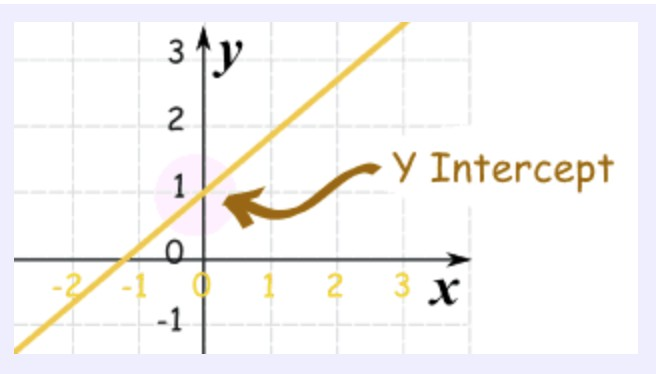 Making sense of math smore newsletters for education y intercept ccuart Images