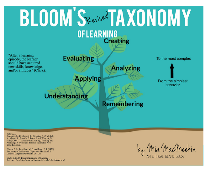Image result for bloom's taxonomy