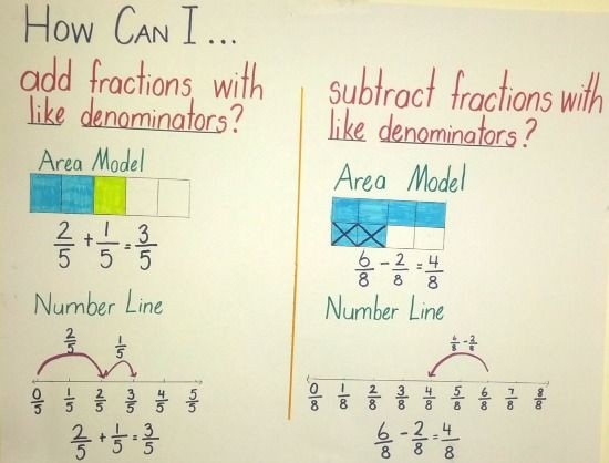 Fourth grade envision math topic 11 smore lesson 11 3 adding fractions with like denominators ccuart Gallery