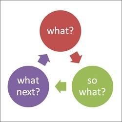 marketing and reflective thinking