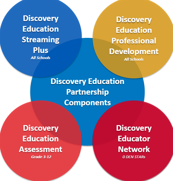 discovery education assignments Discoveryeducationcom is tracked by us since april, 2011 over the time it has been ranked as high as 5 569 in the world, while most of its traffic comes from usa, where it reached as high as 1 233 position.