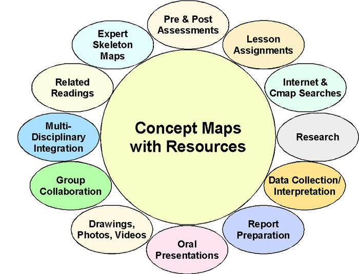 concept mapping in social science