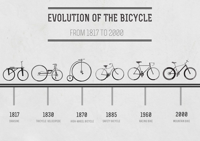 What is Biking or Bicycling?