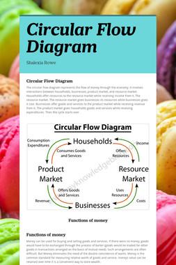 Circular Flow Diagram