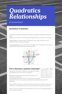 Quadratics Relationships