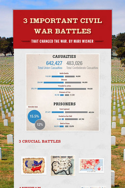 3 Important Civil War Battles