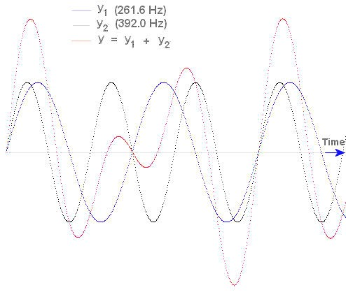 Sine Waves And Music
