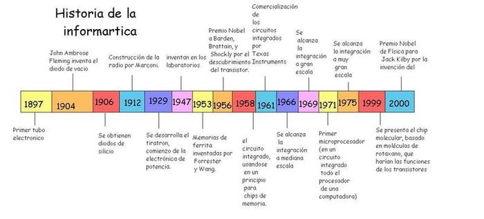 Cronología de la historia de la informática