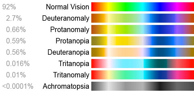 Color blindness is when light sensing receptors do not work properly