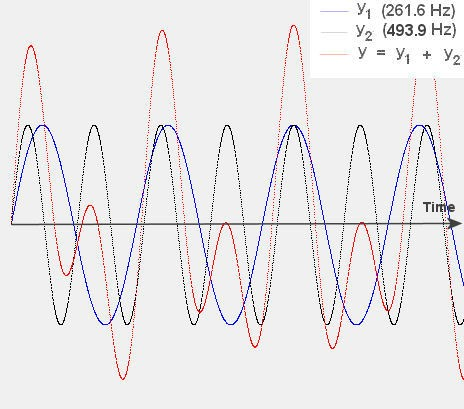 Sine Waves and Music | Smore Newsletters
