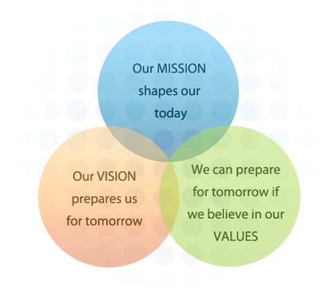mission vision goals of reliance industries Our mission we will provide products and services of superior quality which improves and protects the health of the feet of our customers we are the innovator and driving the industry.