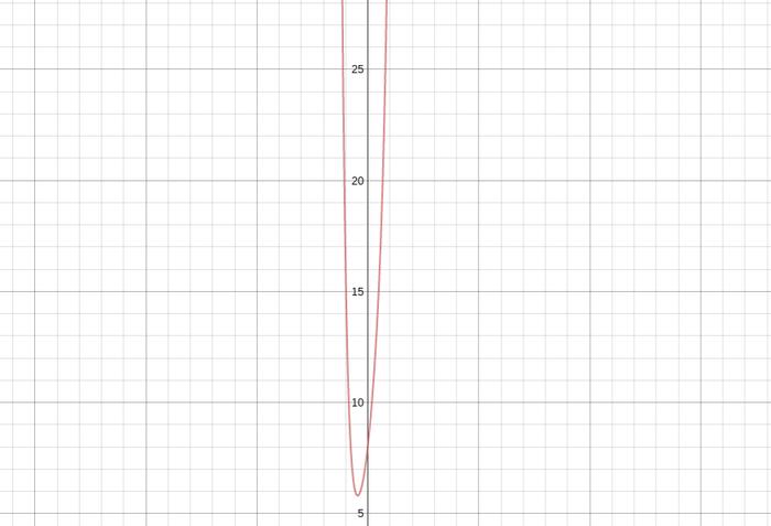 Original Birthday Polynomial