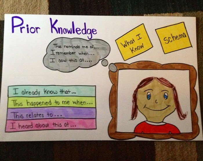 Ell Strategies From Siop Smore Newsletters
