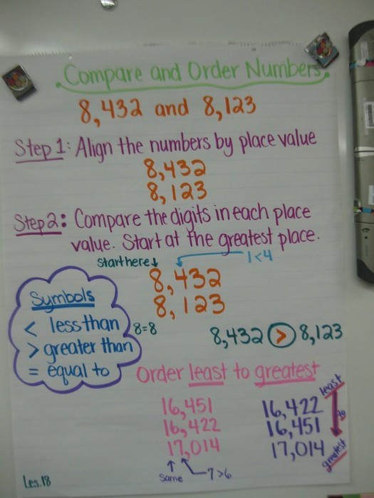 Fourth Grade Envision Math Topic 1 Smore Newsletters