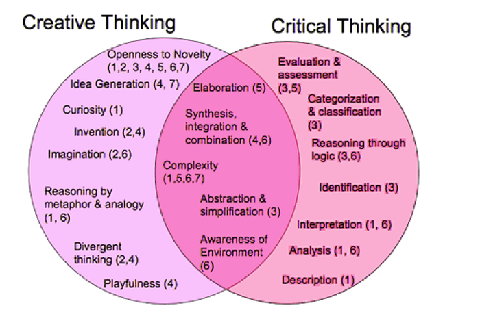 explain critical thinking and creative thinking