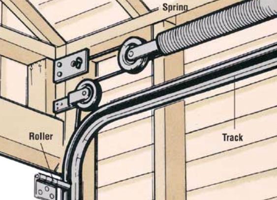 Types of garage doors smore newsletters for business for How garage door works