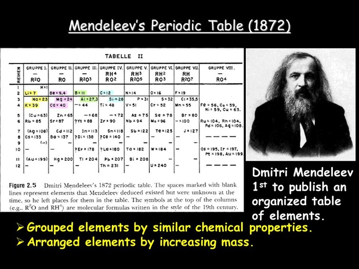 Dmitri mendeleev smore newsletters for education mendeleevs periodic table urtaz Image collections