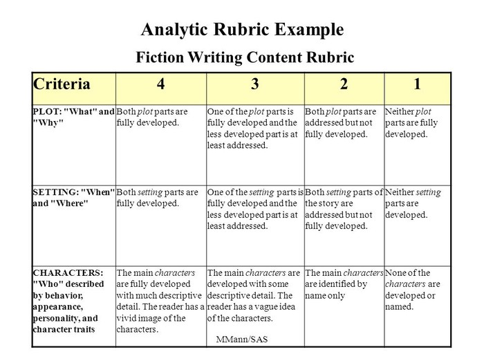 Character Design Rubric : How to create a grading rubric smore newsletters for