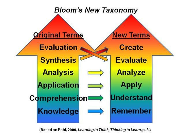 blooms taxonomy 3 essay 3 domains of learning: a brief summary on bloom's taxonomy of learning domains may 28, 2014 by natasha quinonez in 1956, a psychologist by the name of dr benjamin bloom and a committee of educational professionals came up with three taxonomies, or learning domains, to enhance a student's learning skills.