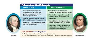 Federalist vs. Anti-Federalsit