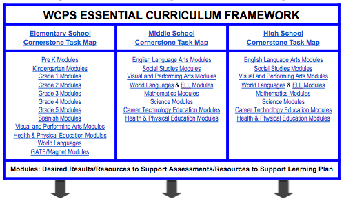 Essential Curriculum