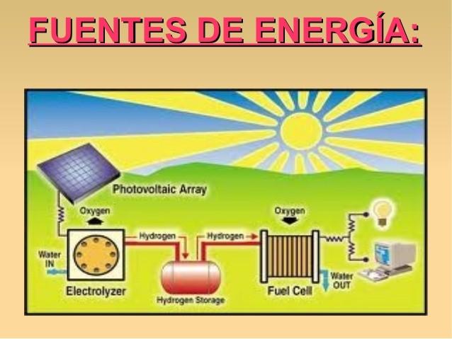 El Sol, el Vent, el Aigua i la Biomassa