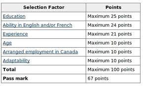 Canadian Immigration (2015 vs. 2040)