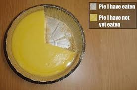 WHAT IS A PIE CHART?