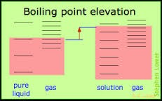 Colligative Properties   Smore Newsletters for Education