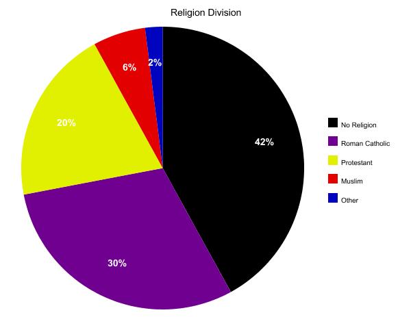 Religion Diversity