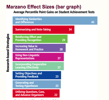 Lesson Planning And PDSA - Marzano lesson plan template