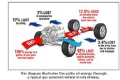 Waste Heat Transferred in Cars