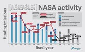 Needed Decreases for NASA