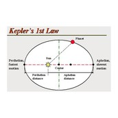 The Law of Ellipses