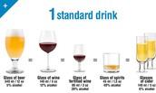 Alcohol Percentages